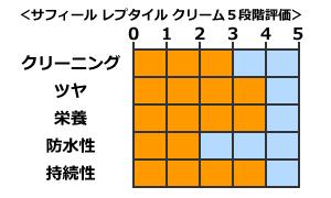 サフィール レプタイル クリームの評価